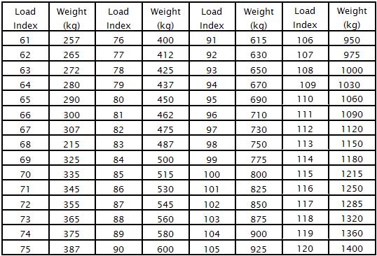 load index banden